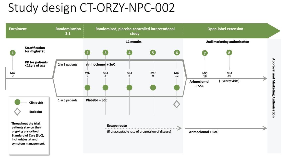 Study Design CT-ORZY-NPC-002