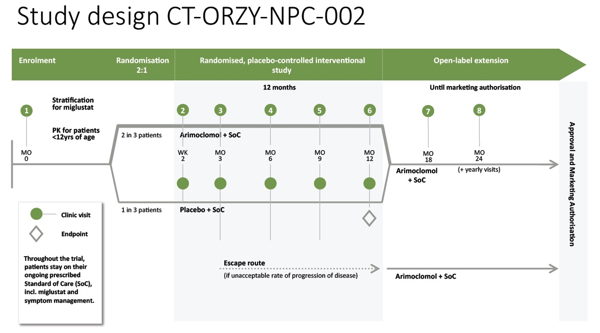 study-design-ct-orzy-npc-002