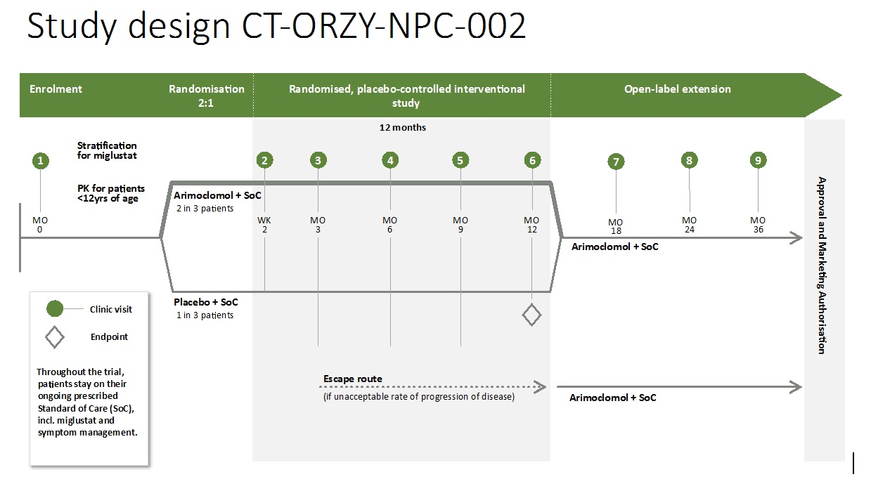 study-design